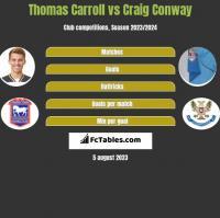 Thomas Carroll vs Craig Conway h2h player stats