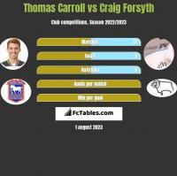 Thomas Carroll vs Craig Forsyth h2h player stats