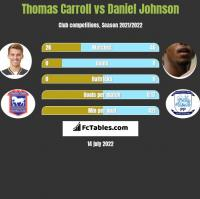 Thomas Carroll vs Daniel Johnson h2h player stats