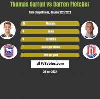Thomas Carroll vs Darren Fletcher h2h player stats
