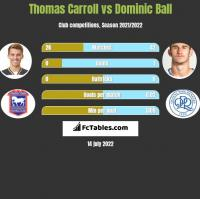 Thomas Carroll vs Dominic Ball h2h player stats