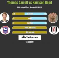 Thomas Carroll vs Harrison Reed h2h player stats