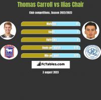 Thomas Carroll vs Ilias Chair h2h player stats