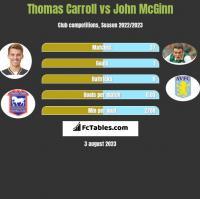 Thomas Carroll vs John McGinn h2h player stats