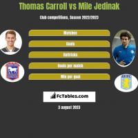 Thomas Carroll vs Mile Jedinak h2h player stats
