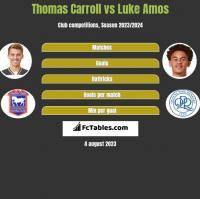 Thomas Carroll vs Luke Amos h2h player stats