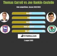 Thomas Carroll vs Joe Rankin-Costello h2h player stats