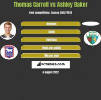 Thomas Carroll vs Ashley Baker h2h player stats