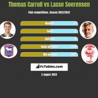 Thomas Carroll vs Lasse Soerensen h2h player stats