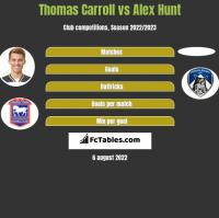 Thomas Carroll vs Alex Hunt h2h player stats