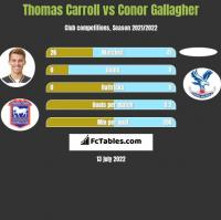 Thomas Carroll vs Conor Gallagher h2h player stats