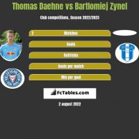 Thomas Daehne vs Bartlomiej Zynel h2h player stats