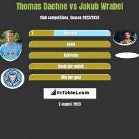 Thomas Daehne vs Jakub Wrabel h2h player stats