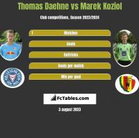 Thomas Daehne vs Marek Koziol h2h player stats