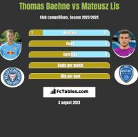 Thomas Daehne vs Mateusz Lis h2h player stats