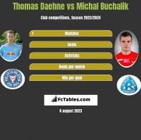 Thomas Daehne vs Michal Buchalik h2h player stats