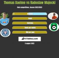 Thomas Daehne vs Radoslaw Majecki h2h player stats