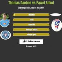 Thomas Daehne vs Pawel Sokol h2h player stats