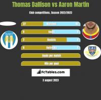 Thomas Dallison vs Aaron Martin h2h player stats