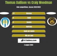 Thomas Dallison vs Craig Woodman h2h player stats