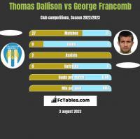 Thomas Dallison vs George Francomb h2h player stats