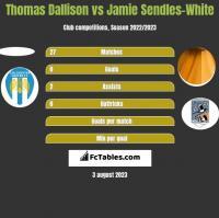 Thomas Dallison vs Jamie Sendles-White h2h player stats