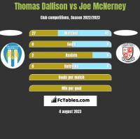 Thomas Dallison vs Joe McNerney h2h player stats