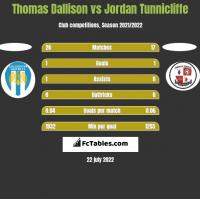 Thomas Dallison vs Jordan Tunnicliffe h2h player stats