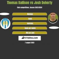 Thomas Dallison vs Josh Doherty h2h player stats