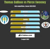 Thomas Dallison vs Pierce Sweeney h2h player stats