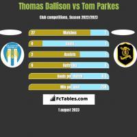 Thomas Dallison vs Tom Parkes h2h player stats