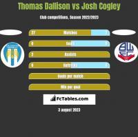 Thomas Dallison vs Josh Cogley h2h player stats