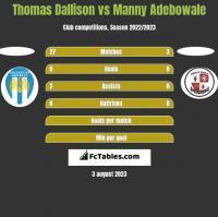 Thomas Dallison vs Manny Adebowale h2h player stats