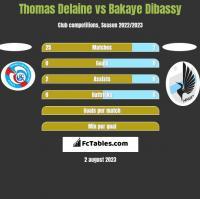 Thomas Delaine vs Bakaye Dibassy h2h player stats