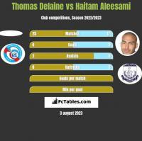 Thomas Delaine vs Haitam Aleesami h2h player stats