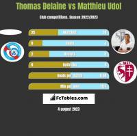 Thomas Delaine vs Matthieu Udol h2h player stats