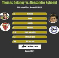 Thomas Delaney vs Alessandro Schoepf h2h player stats