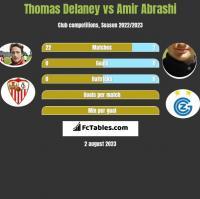 Thomas Delaney vs Amir Abrashi h2h player stats