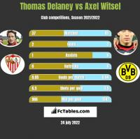 Thomas Delaney vs Axel Witsel h2h player stats