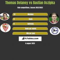 Thomas Delaney vs Bastian Oczipka h2h player stats