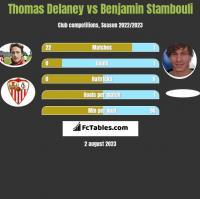 Thomas Delaney vs Benjamin Stambouli h2h player stats