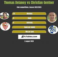 Thomas Delaney vs Christian Gentner h2h player stats