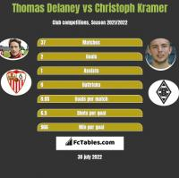 Thomas Delaney vs Christoph Kramer h2h player stats