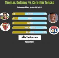 Thomas Delaney vs Corentin Tolisso h2h player stats