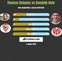 Thomas Delaney vs Dominik Kohr h2h player stats