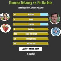 Thomas Delaney vs Fin Bartels h2h player stats