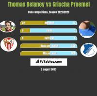 Thomas Delaney vs Grischa Proemel h2h player stats