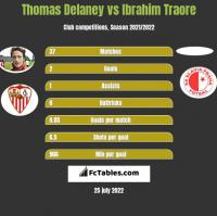 Thomas Delaney vs Ibrahim Traore h2h player stats