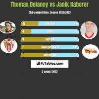 Thomas Delaney vs Janik Haberer h2h player stats