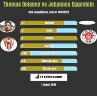 Thomas Delaney vs Johannes Eggestein h2h player stats
